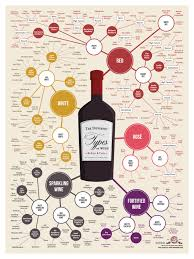 Different Types Of Maps Different Types Of Wine Wine Infographic Infographic And Wine