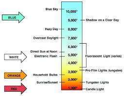 mastering film color temperatures white balance and utilizing