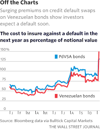 holders of venezuelan bond default insurance ask to be paid wsj