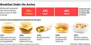 mcdonald s set to offer all day breakfast wsj