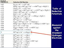 Standard Reduction Potentials Table Electrochemistry Table Of Reduction Potentials Measured Against