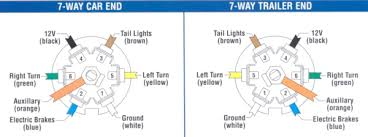 wiring diagram custom wiring diagram for 7 pin trailer plug