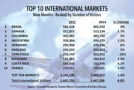 miami bureau of tourism tourism in miami grows again miami today