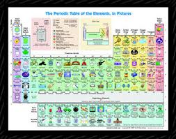 Online Periodic Table by Chemistry