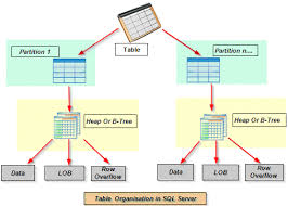 table partitioning in sql server microsoft business intelligence data tools tables and index data