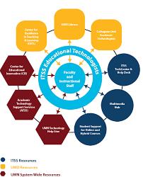 university of maryland help desk educational technology support model information technology