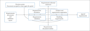 the use of cognitive maps for requirements elicitation in product