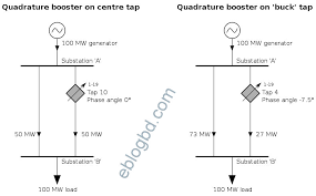 quadrature booster transformer to control amount of real power