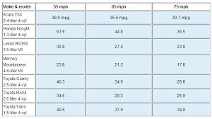 honda odyssey mpg 2010 speed vs mpg charts post em if you got em page 2 fuel