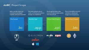 the dot blockchain music project alpha release dotbc update 4
