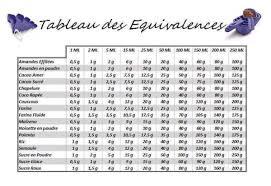 mesure en cuisine mesures et equivalences en cuisine la cuisine de lilimarti