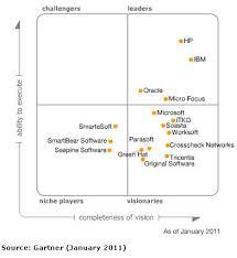gartner magic quadrant for corporate performance management suites