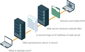How Dns Works by What Every Webmaster Should Know About Dns Constellix News