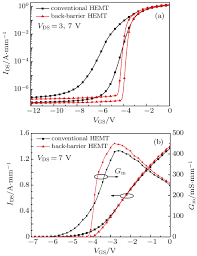 simulation study of inaln gan high electron mobility transistor