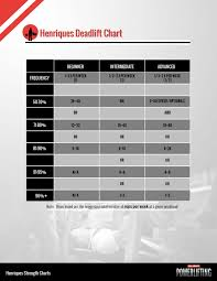 Rep Chart For Bench Press Introducing The Henriques Deadlift Chart All About Powerlifting