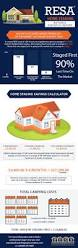 Staging Images by Home Staging Tips Costs Benefits And A Video Walk Through Marc