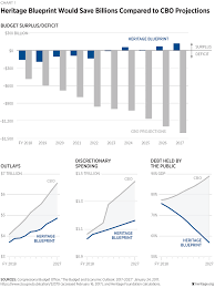 blueprint for balance a federal budget for fiscal year 2018 the blueprintforbalance afederalbudgetforfy2018 chart01