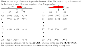 Normal Distribution Z Score Table Type Document Title Here