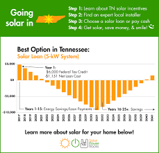 Solar Panels Estimate by Tennessee Solar Power For Your House Rebates Tax Credits Savings