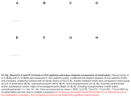 association of ifih1 and pro inflammatory mediators potential