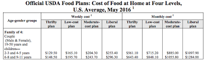 average cost of food food trends turning tasty