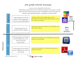 Core Values Worksheet Bloomboard Differentiating With Samr For All Grades Subjects
