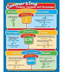 chapter 2 fractions decimals percents lessons tes teach