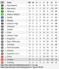 Laliga Table 2014 15 La Liga Table After Round 11 Rajarshi U0027s Sports World