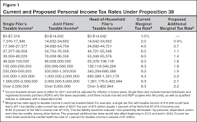 california state tax table 2016 charming california state income tax tables f35 about remodel modern