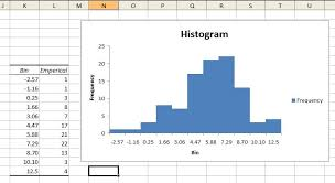 Bell Curve Excel Template Advanced Graphs Excel Historgrams And Overlayed Normal