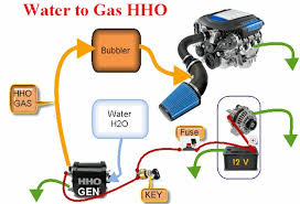 hho hydrogen generator increase gas mileage by 40 or more