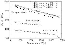 metals free full text physical properties of the nbc carbide