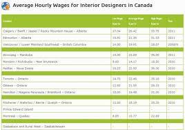 home interior designer salary home designer salary charming interior design salary home interior