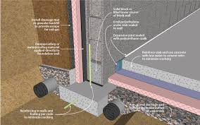 58 best insulation for basement walls good and bad techniques in