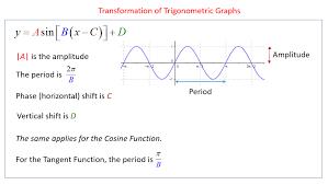 transformation of trigonometric graphs solutions examples videos