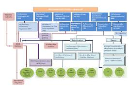 Houses Of Parliament Floor Plan Chapter 3 Limitations Of The Current Framework Review Of