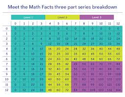 math facts math facts multiplication division 2 dvd