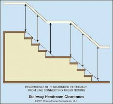 Irc Handrail Requirements Stairways Home Owners Networkhome Owners Network