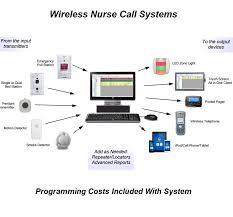 nurse call system