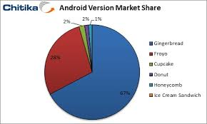 popular android honeycomb stands for just 1 of android use android slates