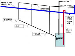 Waste Pumps Basement - basement bathroom plumbing pump interior design
