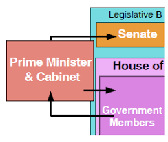 The Cabinet Members Canada A Country By Consent The Canadian Government Cabinet