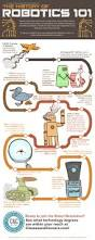 history of robotics 101 robotique et programmation pinterest