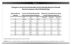social security benefits table building on social security s success agenda for shared prosperity