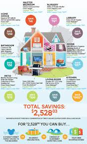 kitchen collection coupon code coupon codes at home infographic how to save 2 528