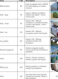 hazardous materials classification table table 2 hazmat debris item classification system scientific diagram