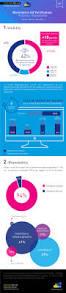 37 best mobile trends u0026 figures images on pinterest frances o