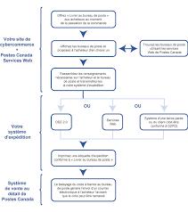 code bureau de poste programme pour développeurs de postes canada service