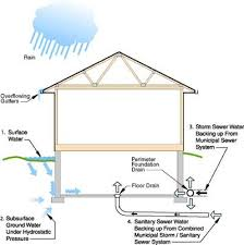 How To Stop Water From Leaking Into Basement by Guaranteed Dry Basement Wet Basement Problems
