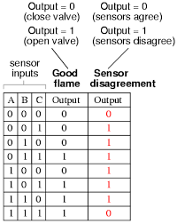 input output tables calculator converting truth tables into boolean expressions boolean algebra
